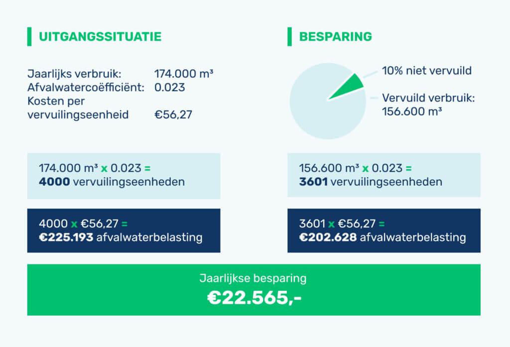 Rekenvoorbeeld besparen op waterbelasting